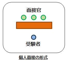 教員採用試験の個人面接の形式図