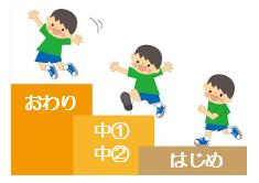 教員採用試験の論作文・小論文の書き方の基本は4段階構成