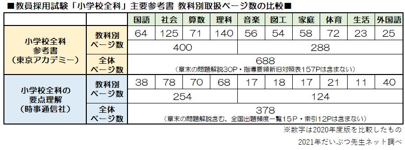 教員採用試験「小学校全科」主要参考書 教科別取扱ページ数の比較