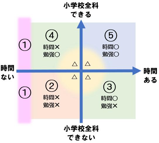 教員採用試験の小学校全科対策における受験生5パターンわけ